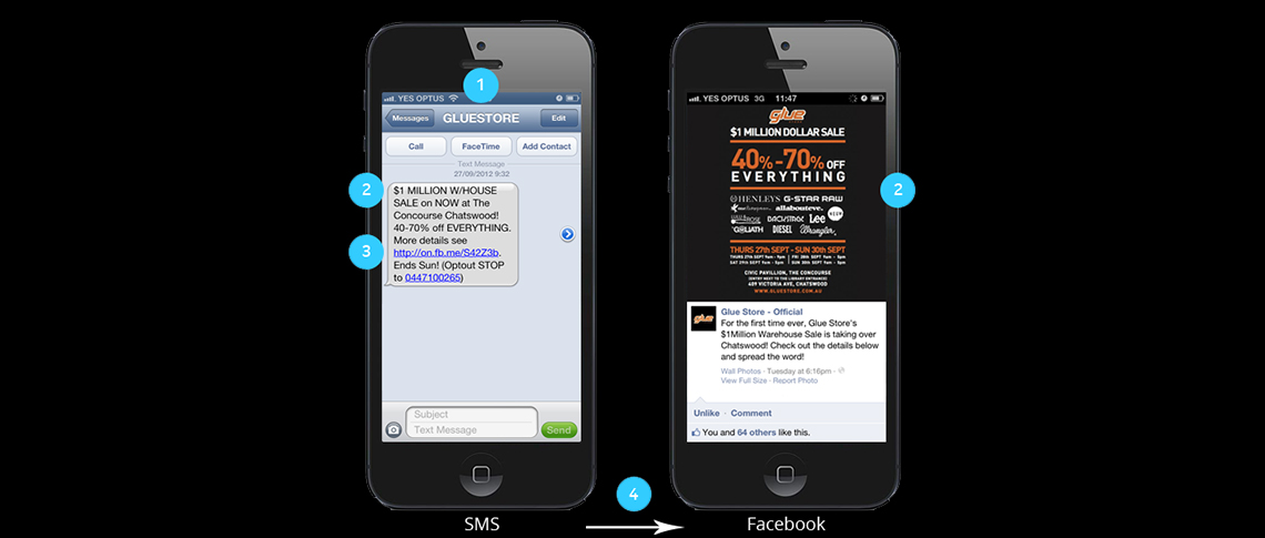 Australian SMS Marketing Case Study: Glue Store